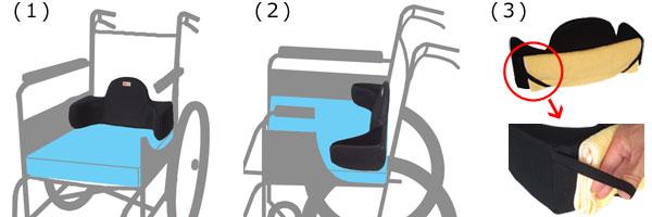 車いすへの取付け方。1.FCのマークが見えるようにして、座面の奥に置きます。2.FCフィットの背部を背シートに当てます。3.座った時、FCフィットと身体の間にまだすき間がある時は、奥行きを調整してください。FCフィット背部にタオル等をたたんで入れゴムバンドに挟んでください。